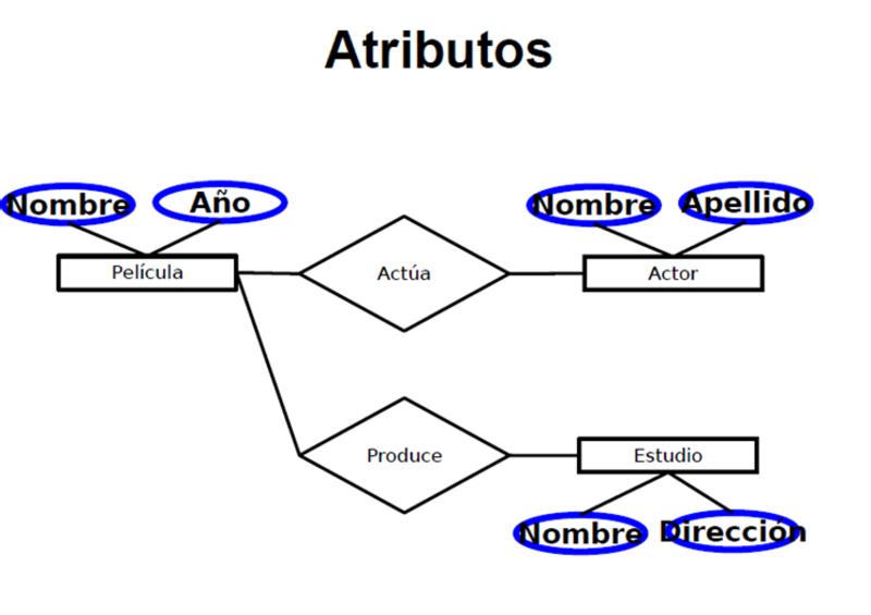 atributos del Modelo Entidad Relación