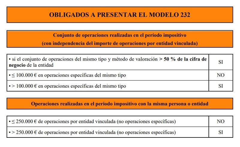Modelo 232 España 6