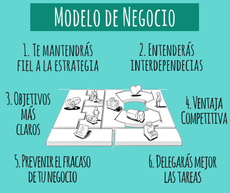 ejemplo de Modelo negocio