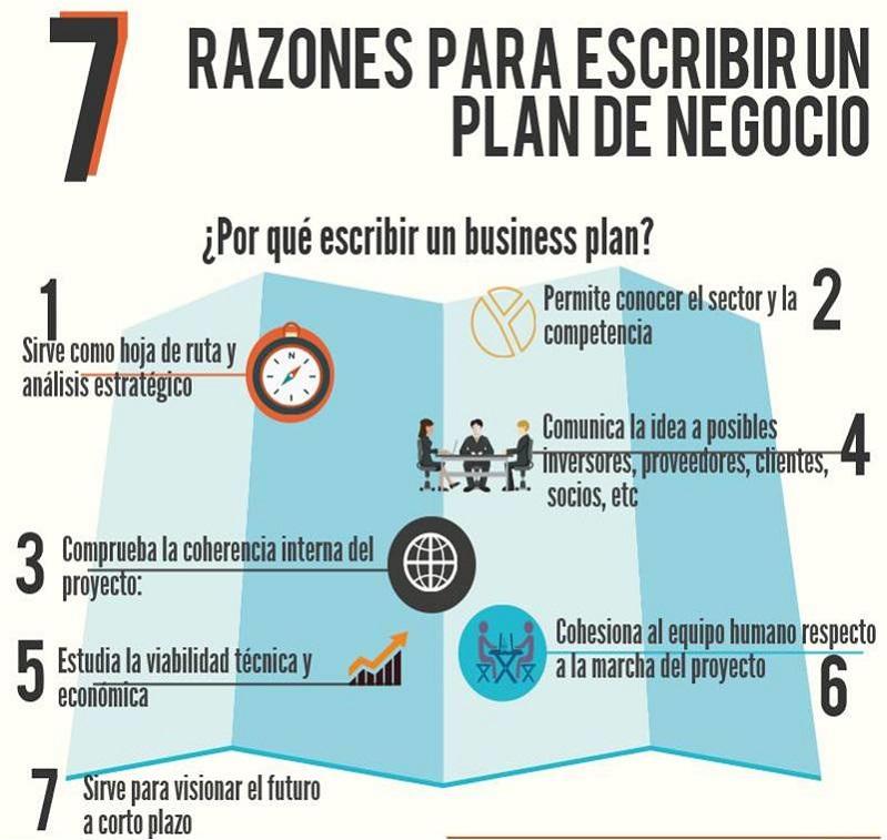 razones para usar el Modelo plan de empresa