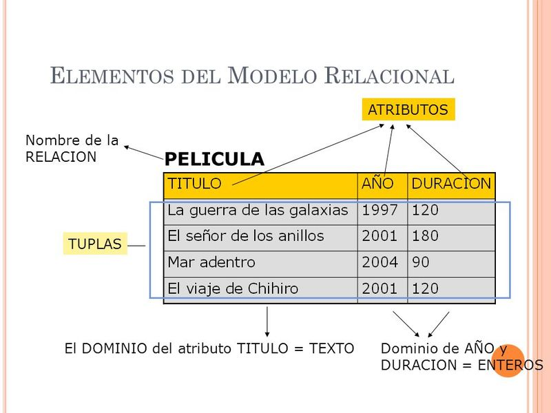 atributos del Modelo relacional