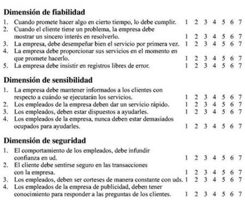 Cuestionario del modelo servqual