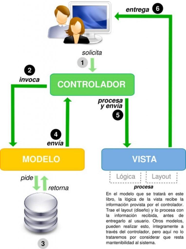 modelo de vista supervisor formato