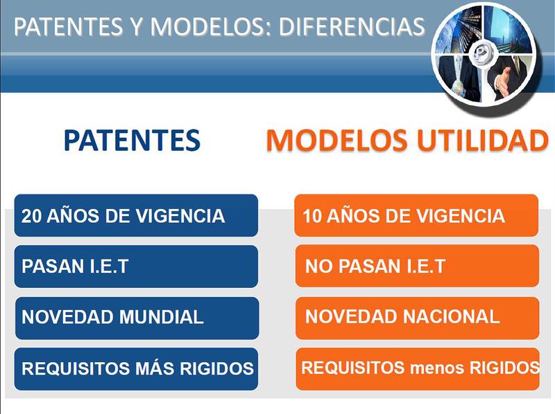 Modelo utilidad vs patente